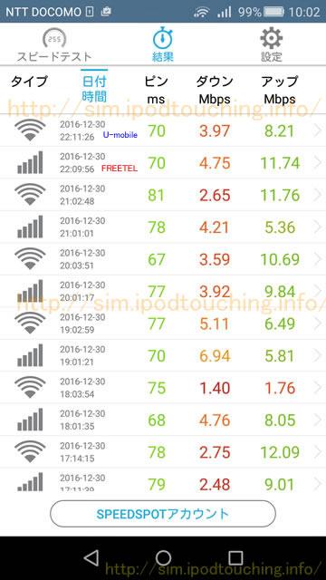 2016年12月30日通信速度測定結果