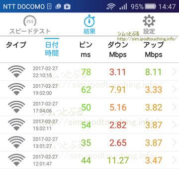 格安SIM通信速度調査2017年2月の結果