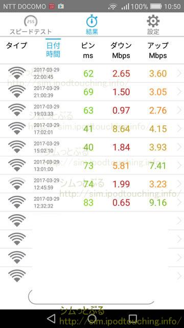 通信速度計測アプリ結果2017年3月
