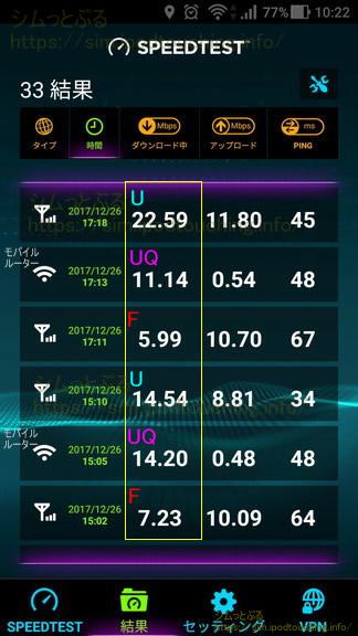 格安SIM通信速度調査2017年12月末3