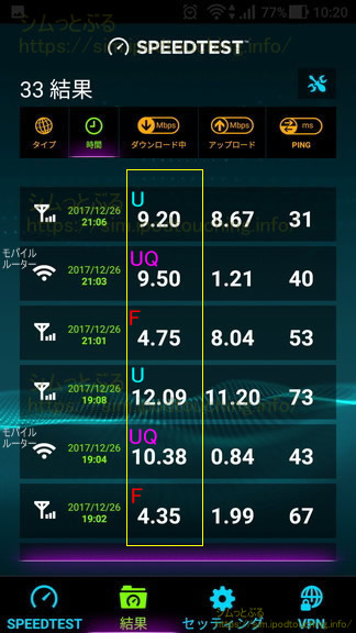 格安SIM通信速度調査2017年12月末4