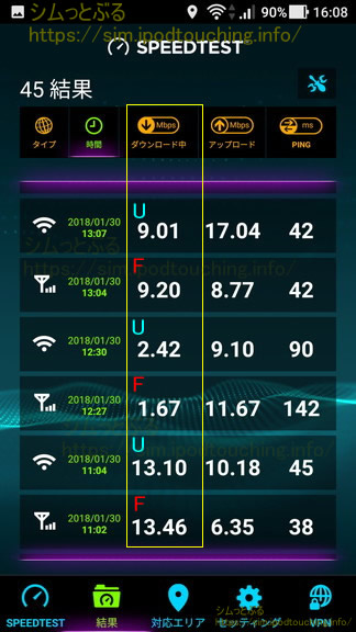 通信速度計測結果Speed.net2018年1月末1