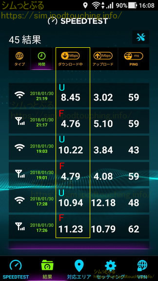 通信速度計測結果Speed.net2018年1月末2