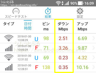 通信速度計測結果SpeedTest2018年1月末