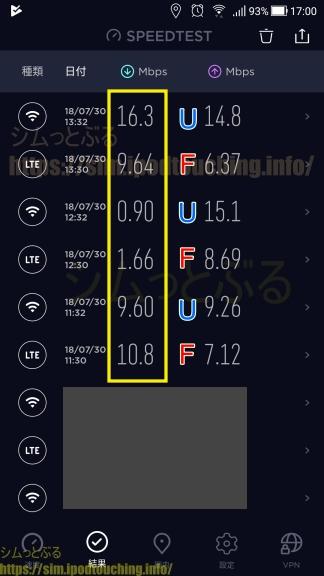 格安SIM通信速度調査2018年7月末