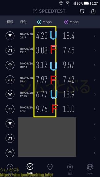 格安SIM通信速度調査2018年9月末