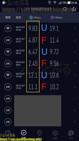 格安SIM通信速度調査2018年11月末