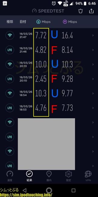 格安SIM通信速度調査2019年3月末