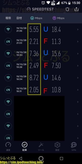 格安SIM通信速度調査2019年10月末