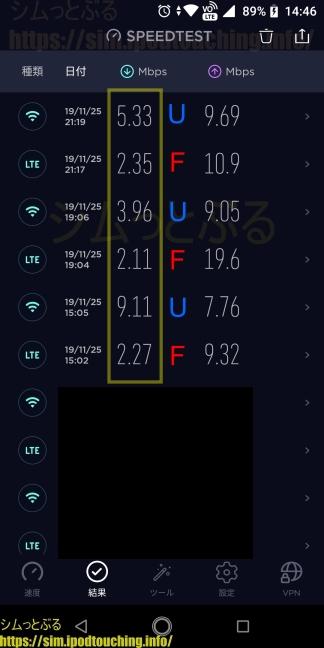 格安SIM通信速度調査2019年11月末